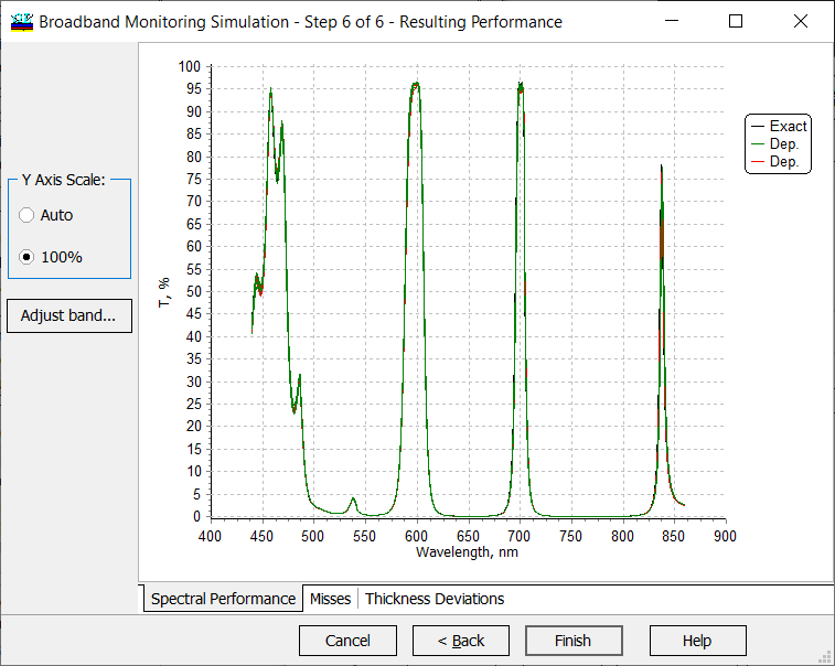 broad band monitoring simulation