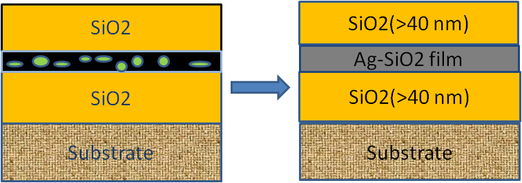 multilayer coatings metal layers