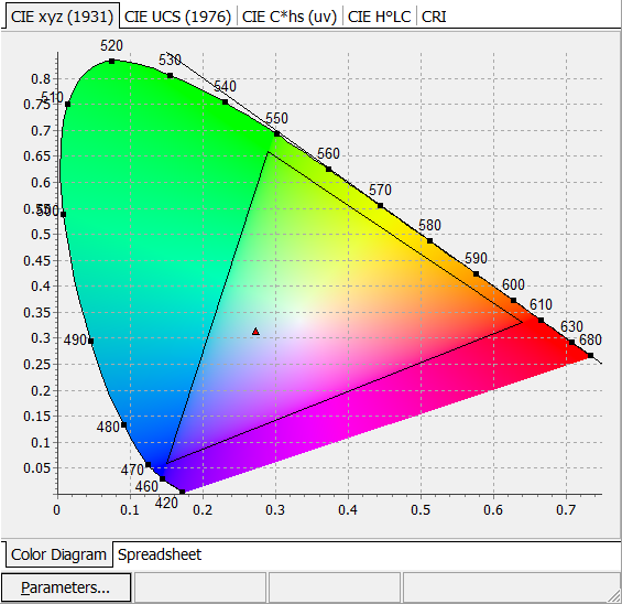 CIE color diagram