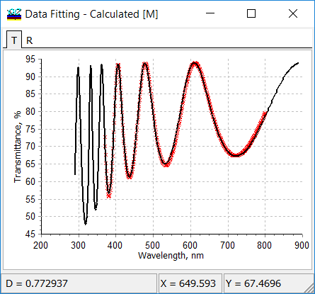 fitting of experimental data by model data