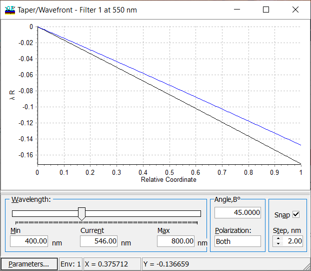 wavefront thickness non-uniformity